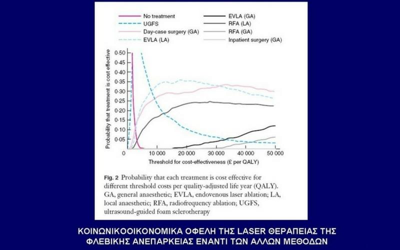 Θεραπεία Κιρσών με Laser (Ενδοαυλικό) 24